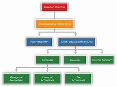 Firm Organization Chart What Is Managerial Accounting