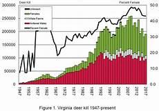 Deer Chart 2018 2018 Virginia Deer Season Forecast Vdgif