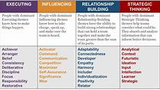 Leadership Strengths And Weaknesses List Do You Know What Your Leadership Style Is We Can Help You