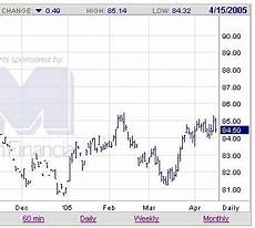 us futures chart option trading tutorial 2 time spread on us dollar futures