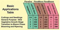 Flora Series Feed Chart Flora Series Performance Pack