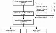 Induction Chart Recruitment Flow Chart For A Prospective Study In Women