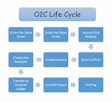 Order To Cash Order To Cash Life Cycle Oracle Geeks Net