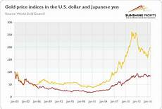 Dollar Vs Japanese Yen Chart What Investors Can Learn From Gold Yen Price The