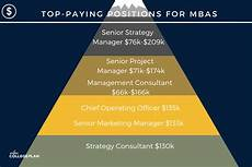 What Can You Do With An Mba Online Mba Degree Programs