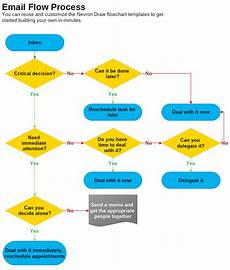 Email Marketing Flow Chart Template Email Flow Process Flowchart Template Nevron