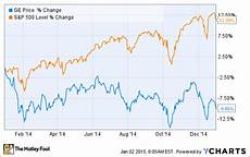 Ge Chart How Is General Electric Company Ge Shaping Up For 2015