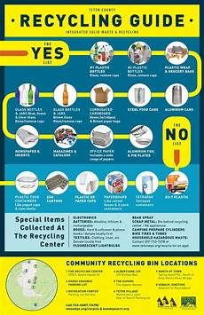 Nyc Recycling Chart Printable Brochures And Visual Guides Teton County Wy