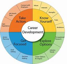 Stages Of Career Development The Process Be The Change Career Consulting