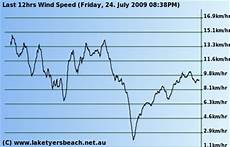 Anemometer Wind Speed Chart Interpreting Wind Direction Maps