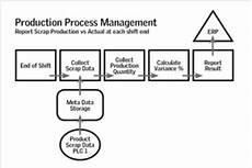 Production Process Production Process Management The Manufacturing Connection