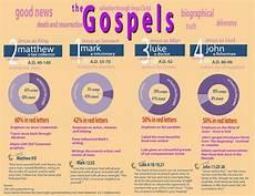 4 Gospels Chart The Gospels Infographic Bible Facts Bible Study Help