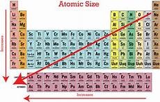 Periodic Trends In Atomic Size Ck 12 Foundation