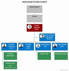 Https Myadvocateaurora Org Chart Organization Chart Highcharts