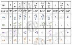Function Values Of Special Angles Chart Table Of Trigonometric Values For Special Angles Review