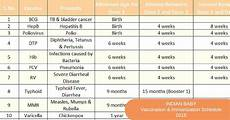 Baby Vaccination Chart India 2017 With Price Vaccination Chart For Babies India 2018 Healthy Hesongbai