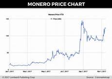 Xmr Price Chart Download Xmr Chart Gantt Chart Excel Template