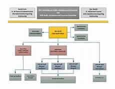 Which Organization Audits Charts Regularly Organization Chart Office Of Hopkins Internal Audits