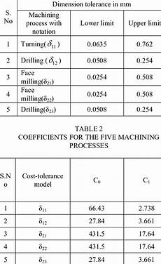Metric Machining Tolerance Chart Ranges Of Machining Tolerances Download Table
