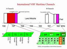 Vhf Frequency Band Chart U S Vhf Channels And Frequencies