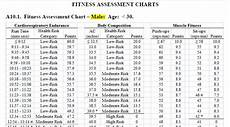 Marine Fitness Chart All About The Air Force Fitness Test Forever Wingman