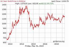 Gold Price Value Chart Gold Blanchschwarz