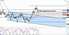 Chf Jpy Chart Intraday Charts Update Channel On Cad Jpy Amp A Pullback On