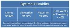 Vpd Chart High Times Controlling Humidity Indoors