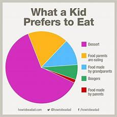 How To Explain Pie Chart 10 Funny Pie Charts That Perfectly Explain Your Life As A