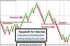 Trading Charts Online Pipsqueaks 25 Part 1 Renko Charts Slicktrade Academy