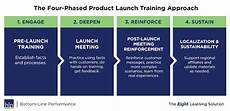 Product Launch Plan Why Pms Should Include Training In Their Product Launch