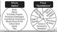 Punctuation Of Titles Punctuating Titles Youtube