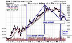 Stock Charts Technical Analysis Technical Analysis Of Stock Trends Wallstreetwindow Com