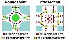 Cost Of Roundabout Vs Traffic Light Introduction To Roundabouts Troyer Group