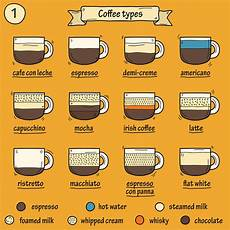 Different Types Of Coffee Coffee Styles The Bean Machine Coffee Machine Rentals
