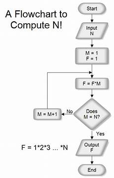 Flow Chart For Enterobacteriaceae What Is The Flowchart To Use To Calculate A Product Of The