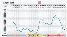 Basal Body Chart When Basal Body Temperature Charts Period View