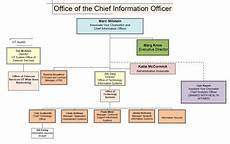 Information Security Org Chart Org Chart University Of Texas System