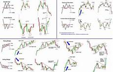 Chart Analysis Patterns Candlestick Patterns Learn Crypto Trading