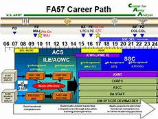 Military Police Career Progression Chart Untitled Document Www Ms Army Mil