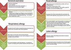 Allergy Syndrome Food Chart Component Resolved Diagnosis When Should It Be Used