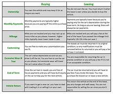 Car Loan Vs Lease What S The Difference Between Leasing And Buying A Car