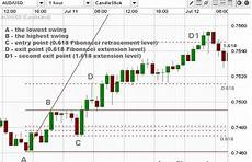 Trading Charts Online Forex Online Trading Charts With Numbers Munasenoba Web
