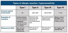 Hypersensitivity Reaction Contact Dermatitis Hypersensitivity Type Gt Danihilldesign Com