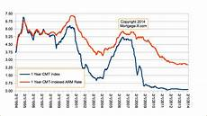 Cmt Charts Mortgage Arm Indexes Constant Maturity Treasury Index Cmt