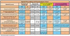 Opiate Equivalency Chart Equianalgesic Chart Pdf