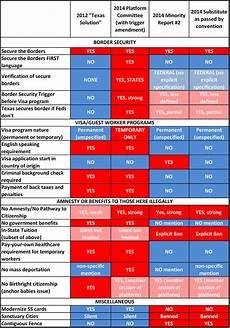 2016 Republican Candidates Comparison Chart 2014 State Republican Convention Recap Texasgopvote