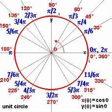 Pi Angle Chart Precal Math Reflections Unit Circle