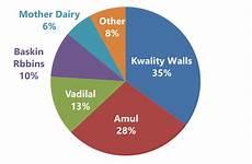 Amul Size Chart Smartkeeda