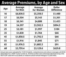 Insurance Chart Insurance Charts And Graphs Life Insurance Car